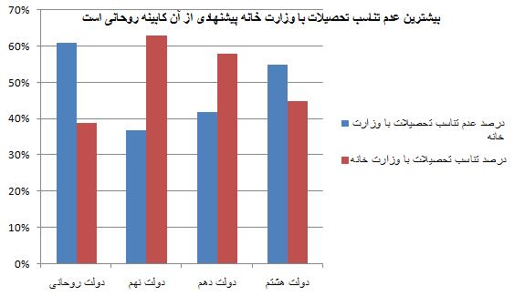 نمودار مقایسه ای تحصیلات مرتبط با وزارتخانه ها