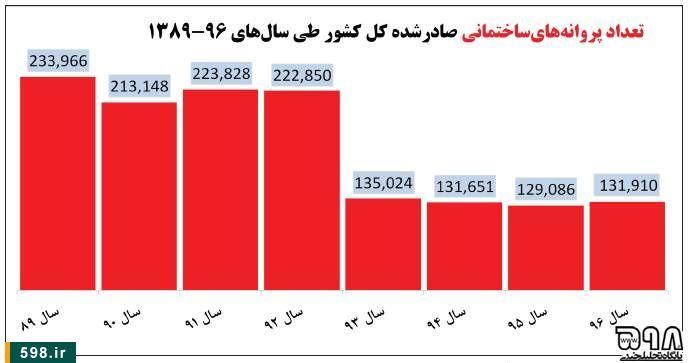 %فاطر24- بازخوانی کارنامه مردود آخوندی وزیر روئینتن دولت